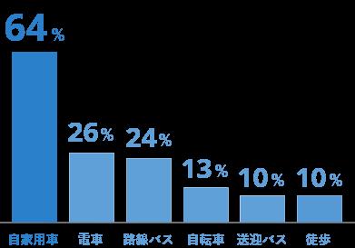 自家用車64%、電車26%、路線バス24%、自転車13%、送迎バス10%、徒歩10%